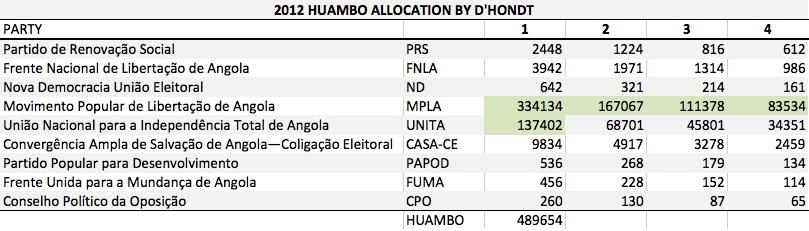 AO 2012 Huambo