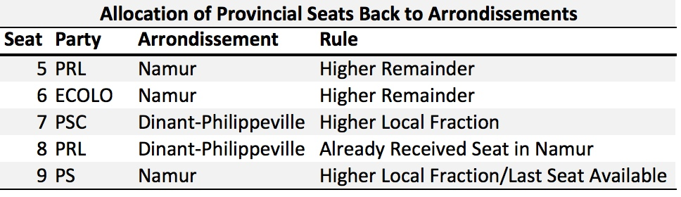 BE 1991 Allocation of Prov Seats to Arrond