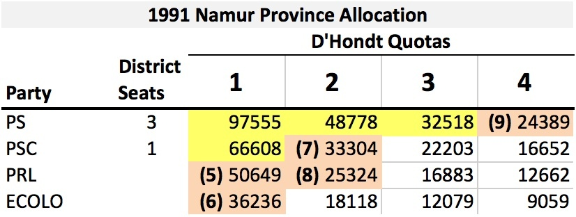 BE 1991 Namur Province Allocation