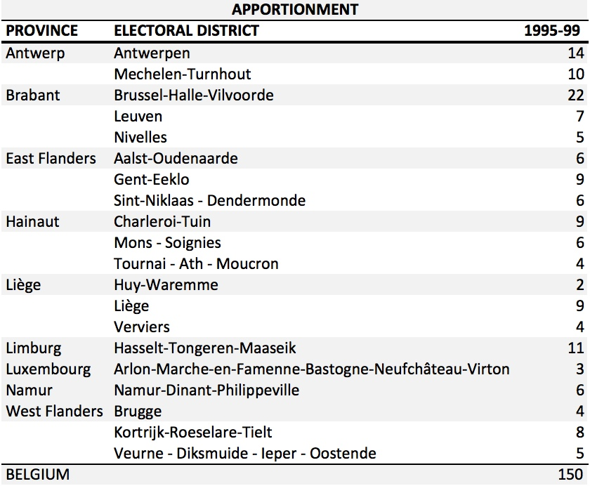 BE Apportionment 1995-9