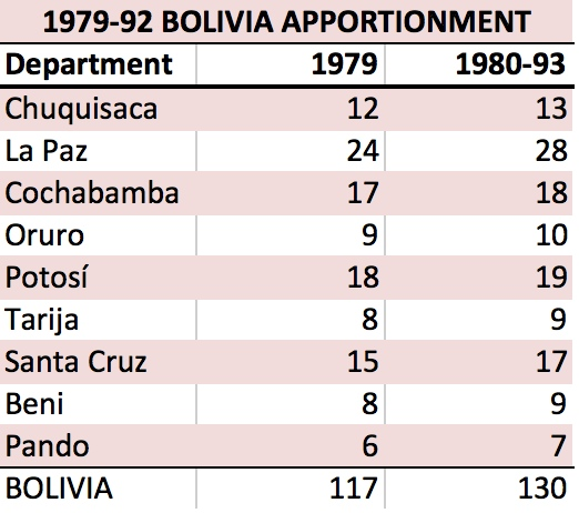 BO 1979-93 Apportionment