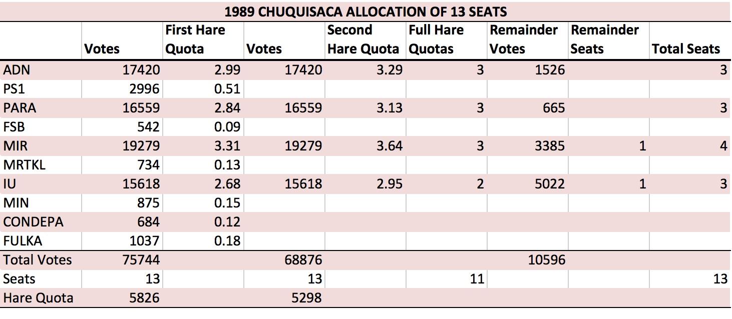 BO 1989 Chuquisaca Allocation