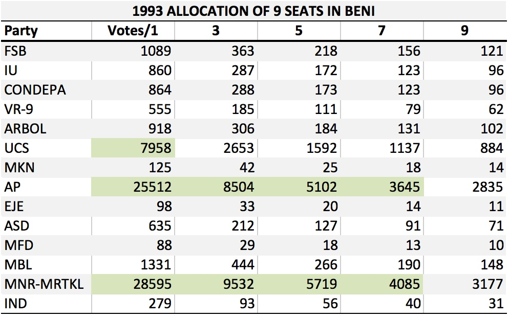 BO 1993 Beni Allocation