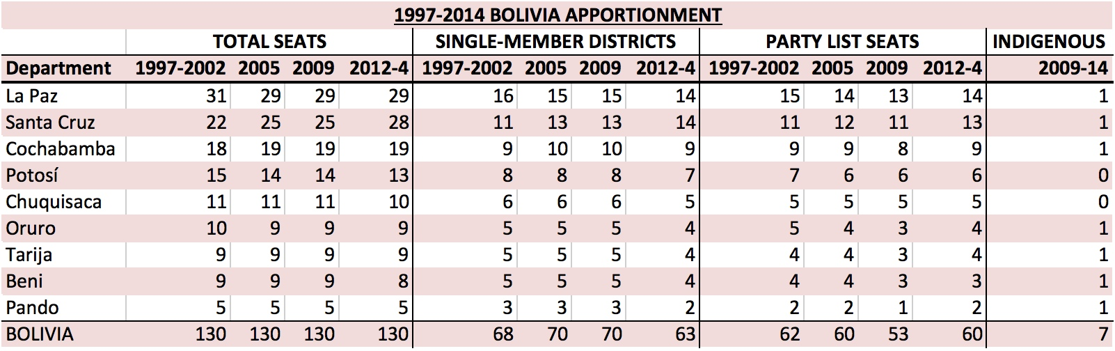 BO 1997-2014 Apportionment