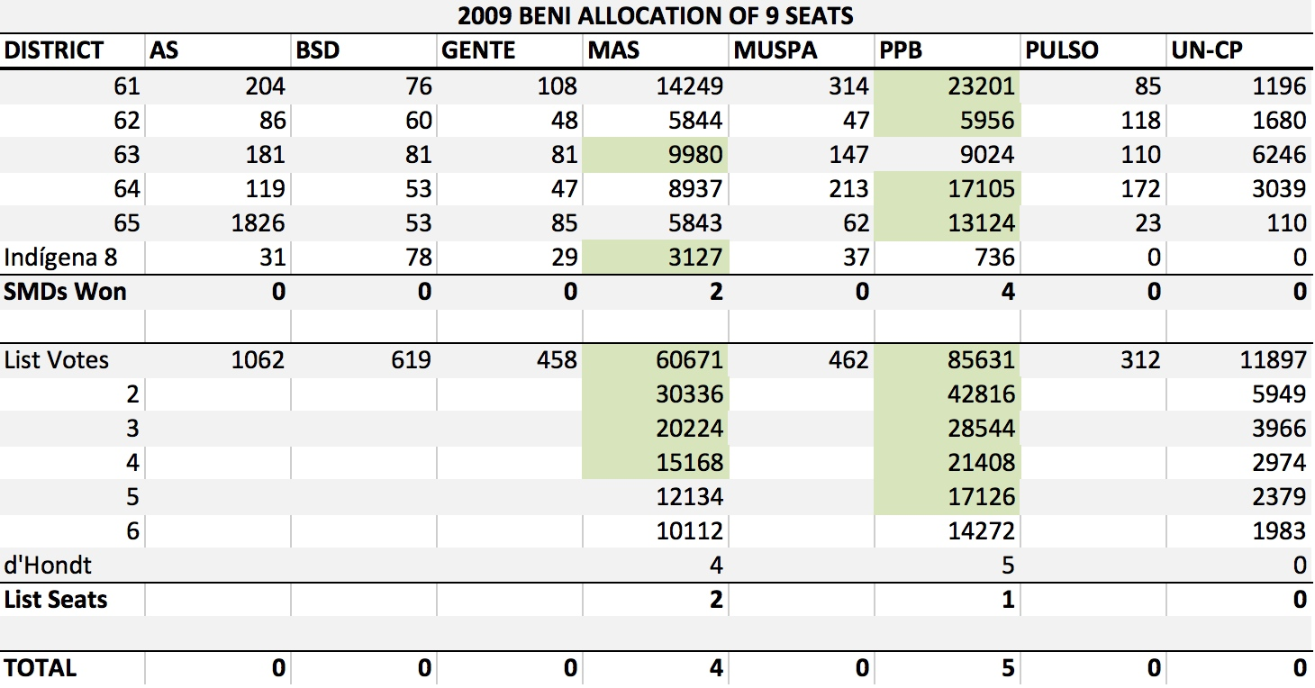 BO 2009 Beni Allocation