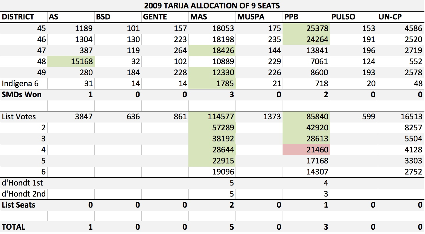 BO 2009 Tarija Allocation