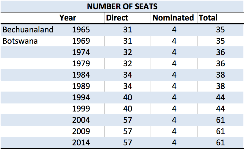 BW Number of Seats