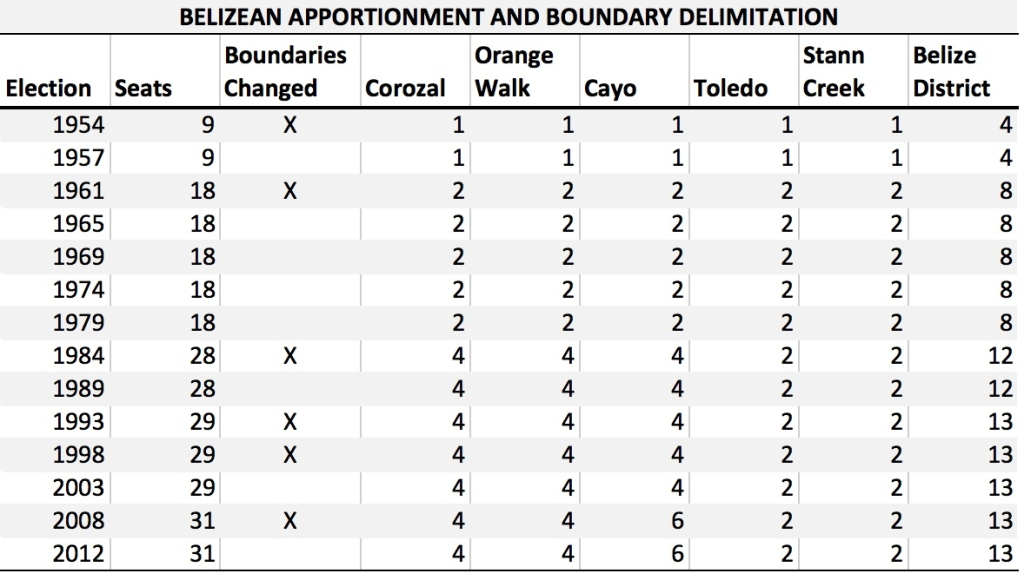 BZ Apportionment