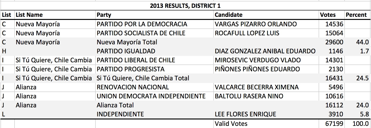 CH 2013 District 1