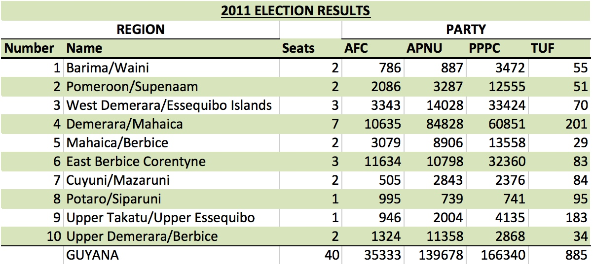 GY 2011 Election Results