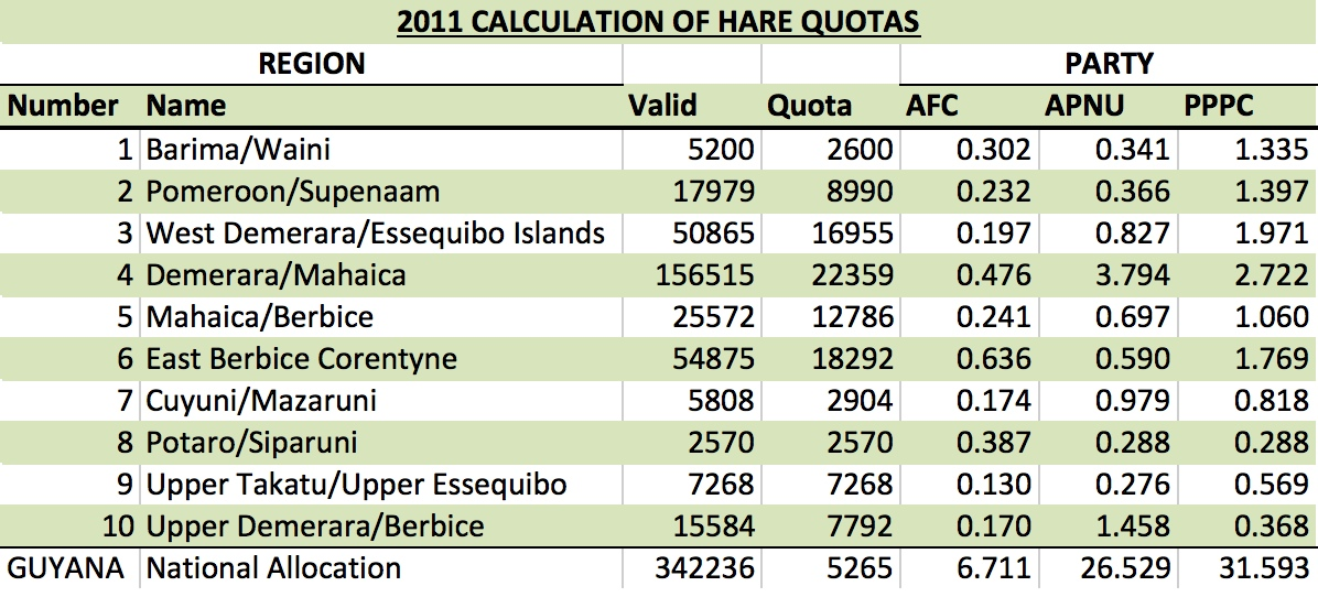 GY 2011 Hare Quotas