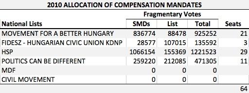 HU 2010 Compensation