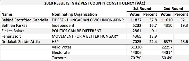 HU 2010 Pest County 2