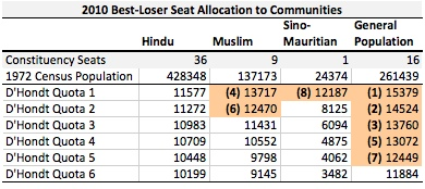 MU 2010 Best Loser Allocation 1