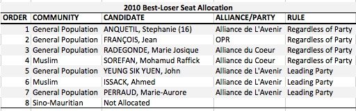 MU 2010 Best Loser Allocation 2