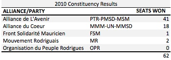 MU 2010 Constituency Results