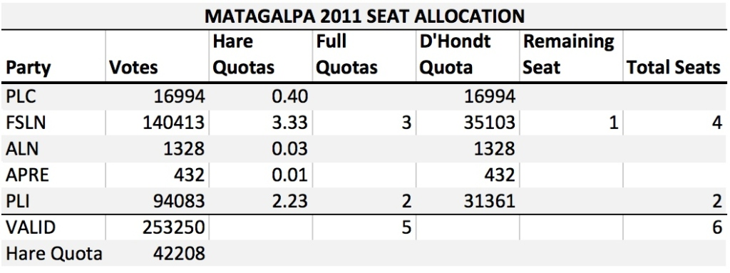 NI 2011 Seat Allocation