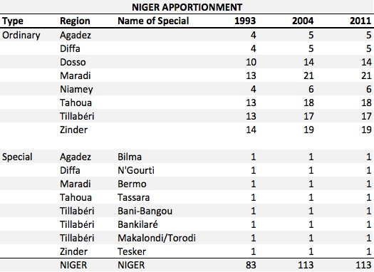 Niger Apportionment