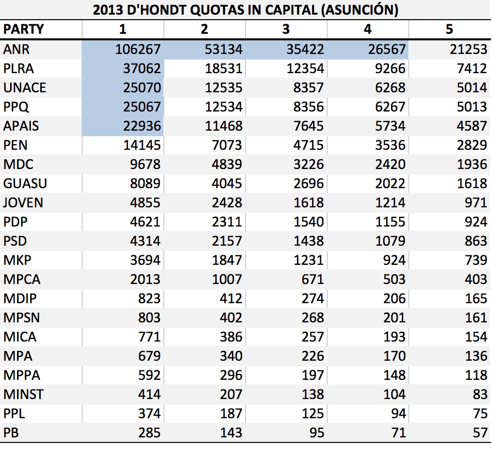 PY 2013 Capital Allocation