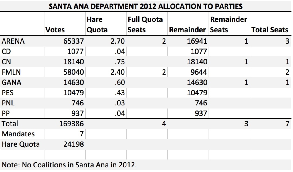 SV Santa Ana 2012 Allocation 1