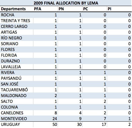 UY 2009 Final Allocations by Lema