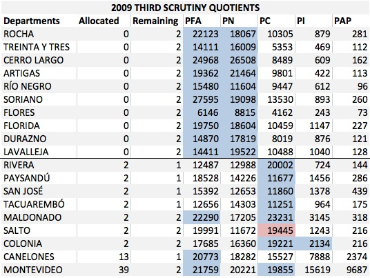 UY 3rd Scrutiny Quotients